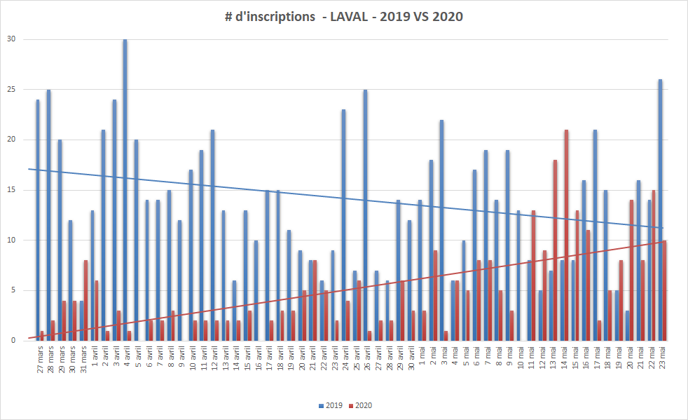 inscriptions laval 2019 vs 2020